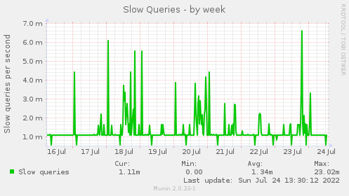 Slow Queries